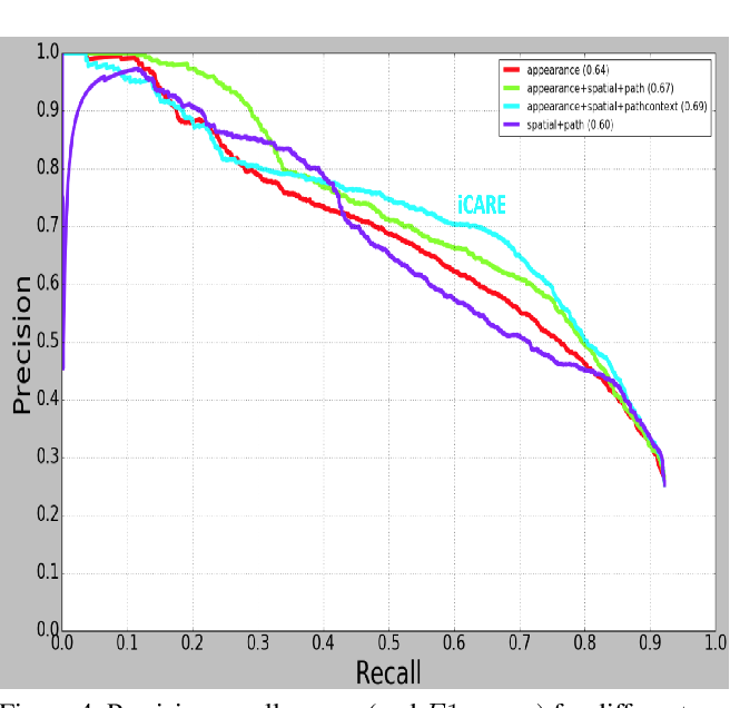 Figure 4 for Context Aware Road-user Importance Estimation (iCARE)