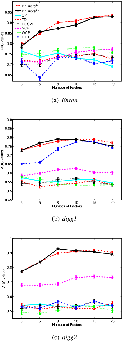 Figure 2 for Infinite Tucker Decomposition: Nonparametric Bayesian Models for Multiway Data Analysis