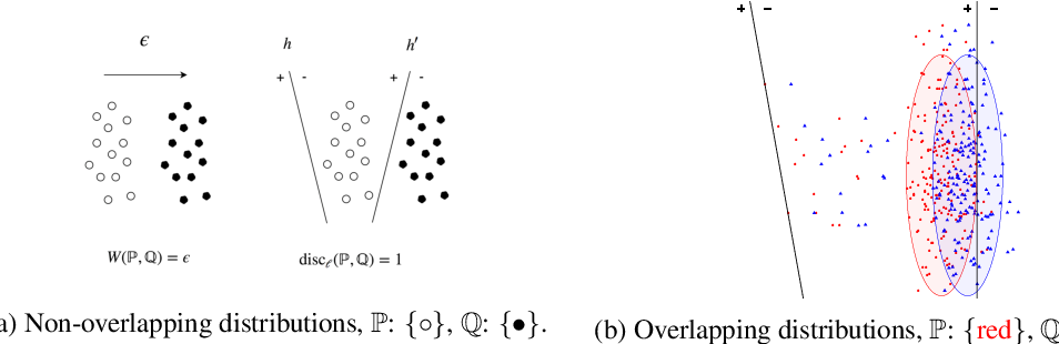 Figure 1 for Learning GANs and Ensembles Using Discrepancy