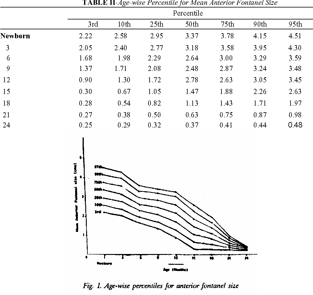 Table Ii From Anterior Fontanel Size Semantic Scholar