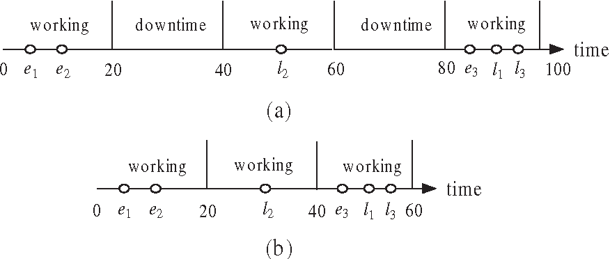Figure 1 for A Tabu Search Algorithm for the Multi-period Inspector Scheduling Problem
