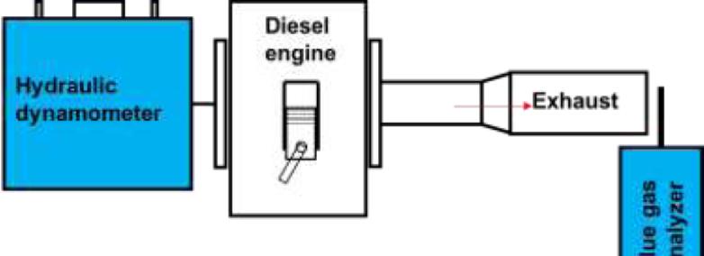 PDF] Biodiesel unsaturation degree effects on diesel engine NOx