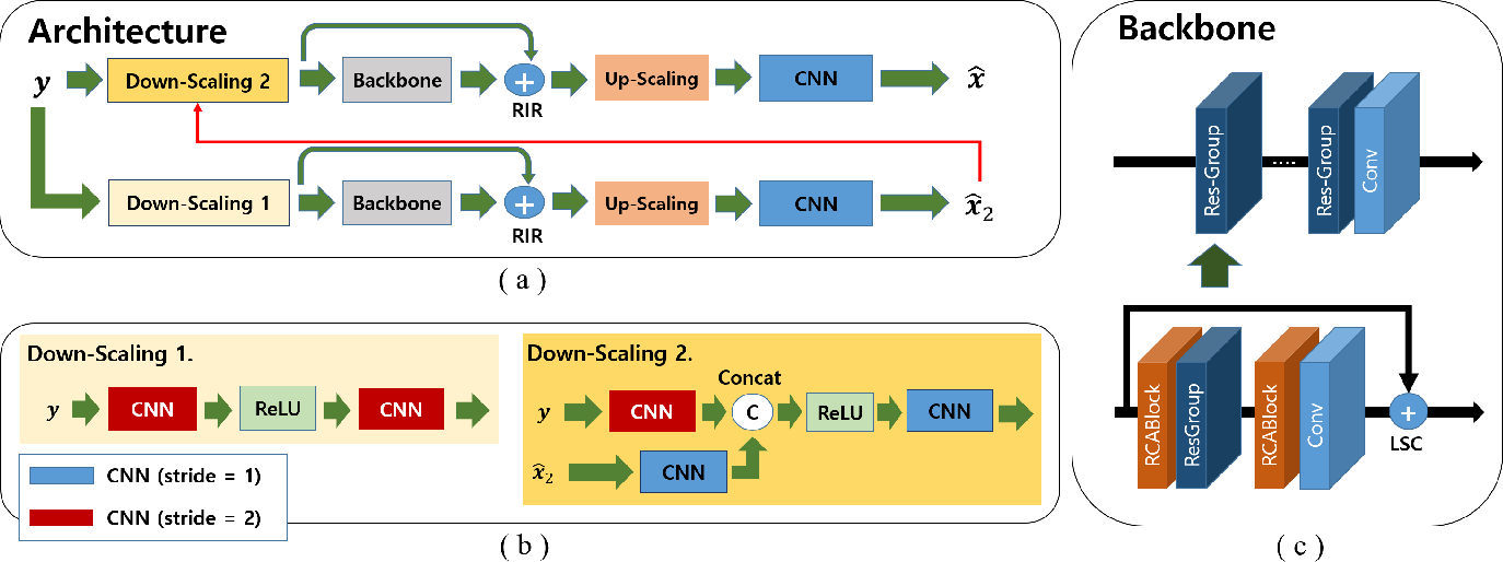 Figure 3 for Down-Scaling with Learned Kernels in Multi-Scale Deep Neural Networks for Non-Uniform Single Image Deblurring