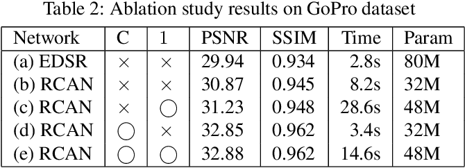 Figure 4 for Down-Scaling with Learned Kernels in Multi-Scale Deep Neural Networks for Non-Uniform Single Image Deblurring
