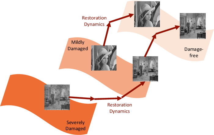 Figure 3 for Dynamically Unfolding Recurrent Restorer: A Moving Endpoint Control Method for Image Restoration