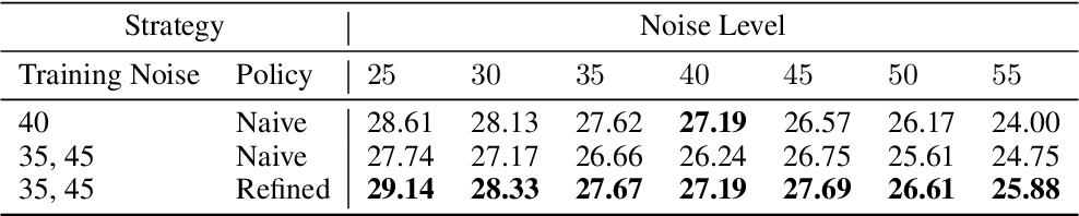 Figure 2 for Dynamically Unfolding Recurrent Restorer: A Moving Endpoint Control Method for Image Restoration