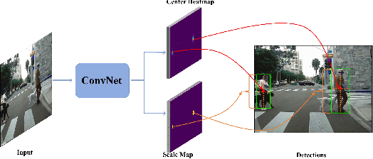 Figure 1 for High-level Semantic Feature Detection: A New Perspective for Pedestrian Detection