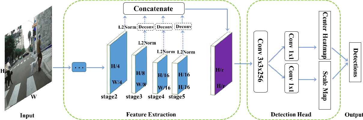 Figure 3 for High-level Semantic Feature Detection: A New Perspective for Pedestrian Detection