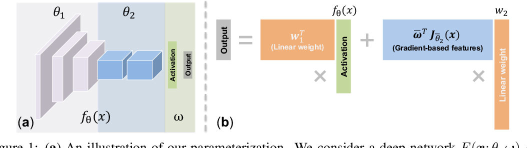 Figure 1 for Gradients as Features for Deep Representation Learning