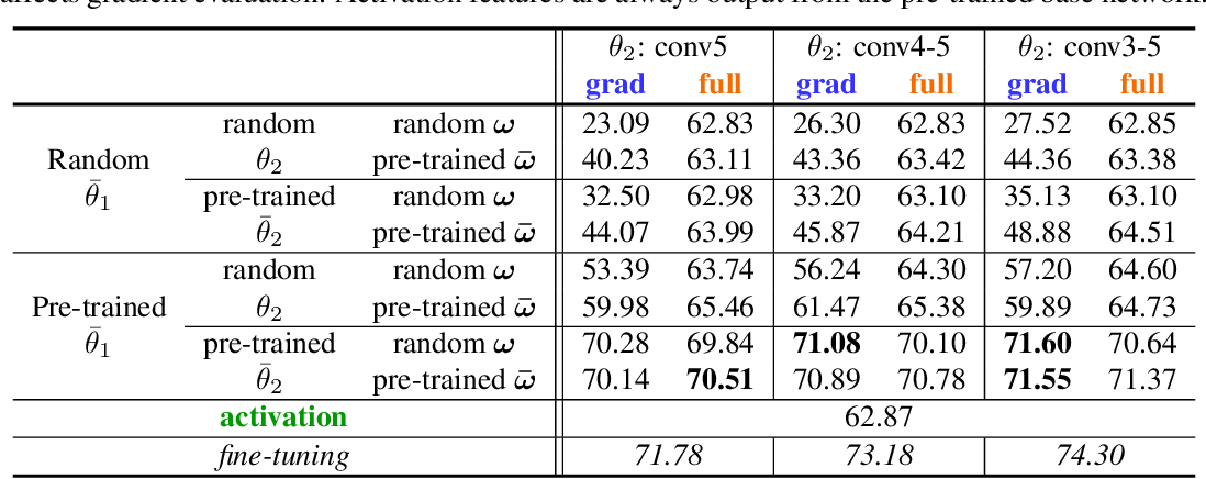 Figure 2 for Gradients as Features for Deep Representation Learning