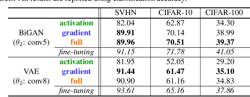 Figure 4 for Gradients as Features for Deep Representation Learning