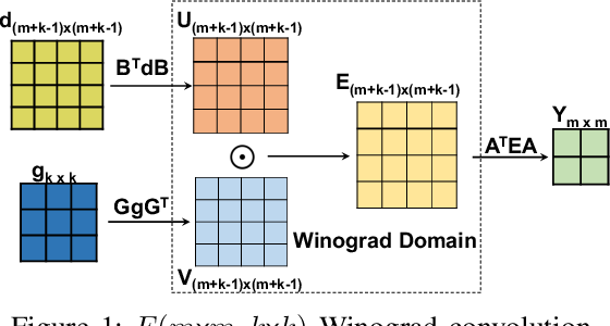Figure 1 for WinoCNN: Kernel Sharing Winograd Systolic Array for Efficient Convolutional Neural Network Acceleration on FPGAs