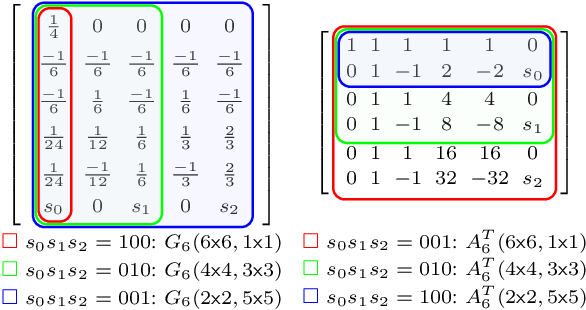 Figure 4 for WinoCNN: Kernel Sharing Winograd Systolic Array for Efficient Convolutional Neural Network Acceleration on FPGAs