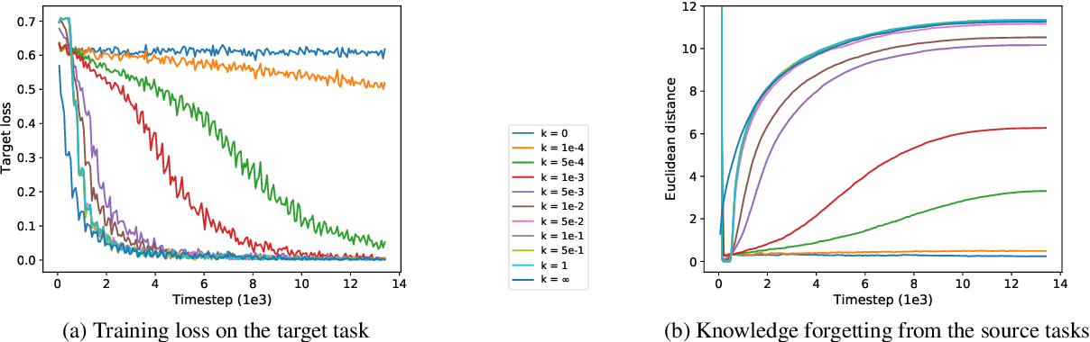 Figure 4 for Recall and Learn: Fine-tuning Deep Pretrained Language Models with Less Forgetting