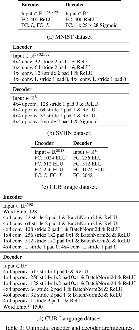 Figure 3 for Relating by Contrasting: A Data-efficient Framework for Multimodal Generative Models