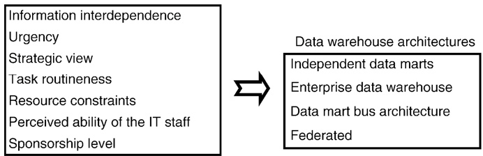 Ure 5 From Key Organizational Factors In Data Warehouse. Rese Model For Data Warehouse Itecture Selection. Wiring. Data Warehouse Bus Architecture Diagram At Scoala.co