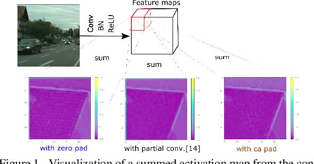 Figure 1 for Context-aware Padding for Semantic Segmentation