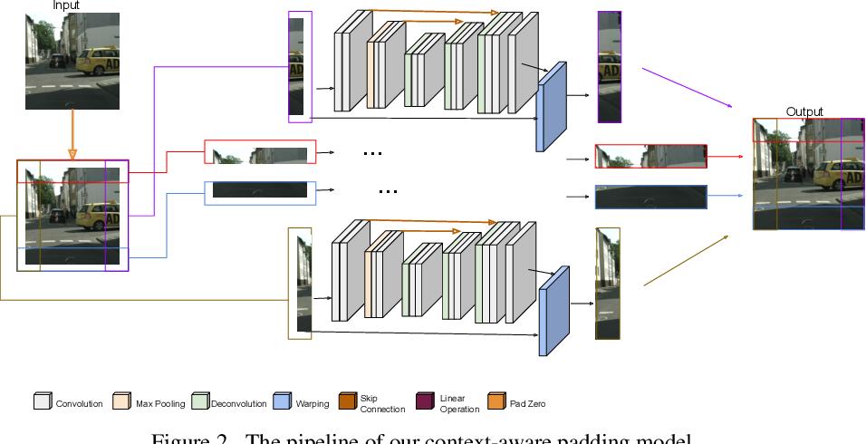 Figure 3 for Context-aware Padding for Semantic Segmentation