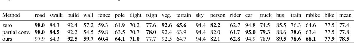 Figure 4 for Context-aware Padding for Semantic Segmentation