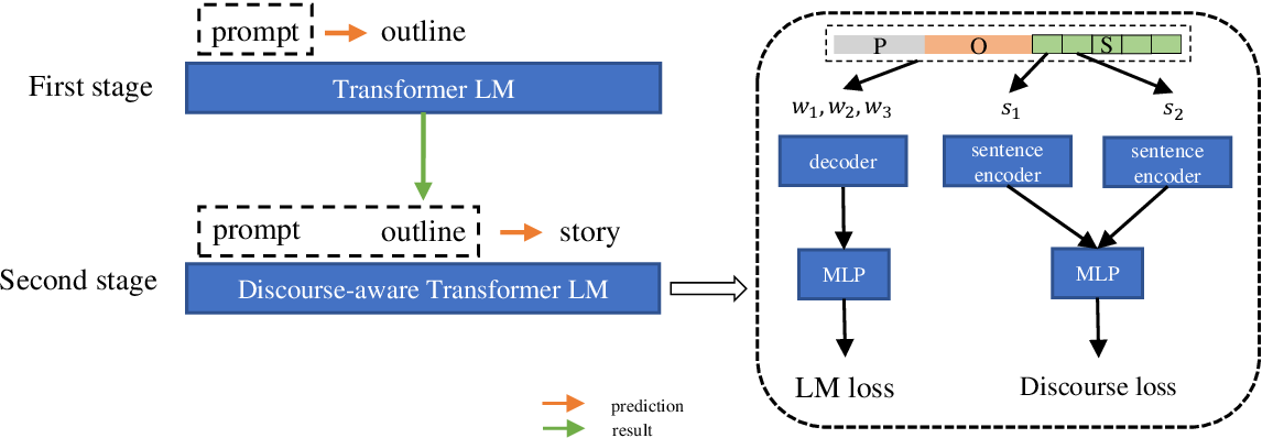 Figure 1 for Consistency and Coherency Enhanced Story Generation