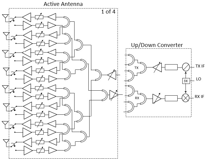 Figure 1 for A Scalable 256-Elements E-Band Phased-Array Transceiver for Broadband Communication