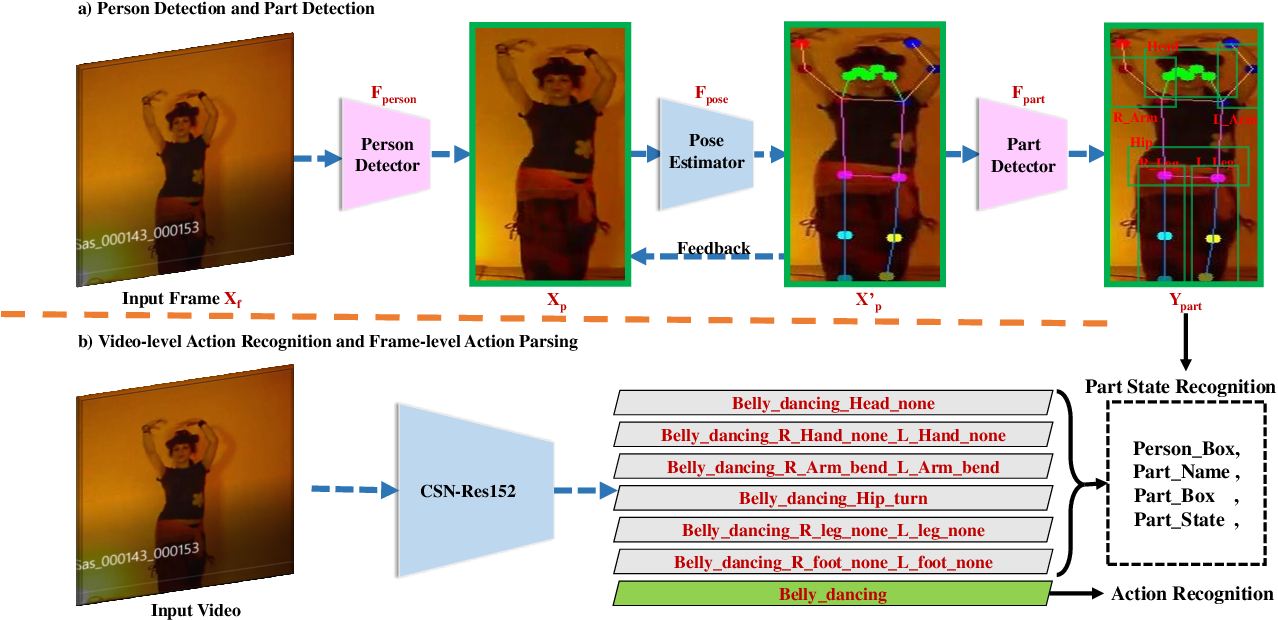 Figure 1 for A Baseline Framework for Part-level Action Parsing and Action Recognition