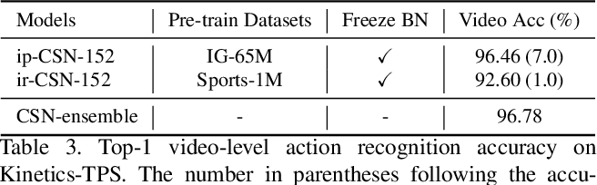 Figure 4 for A Baseline Framework for Part-level Action Parsing and Action Recognition
