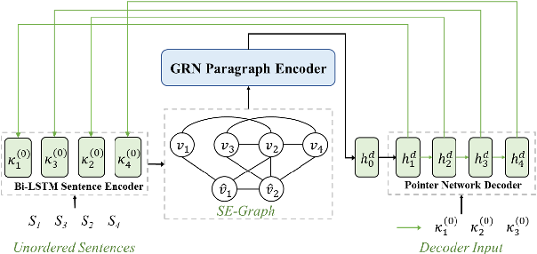 Figure 1 for Improving Graph-based Sentence Ordering with Iteratively Predicted Pairwise Orderings