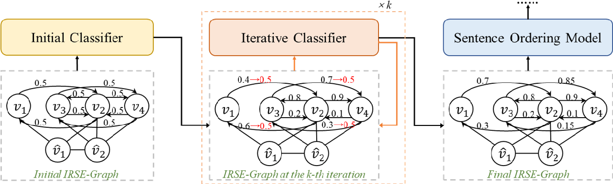 Figure 3 for Improving Graph-based Sentence Ordering with Iteratively Predicted Pairwise Orderings