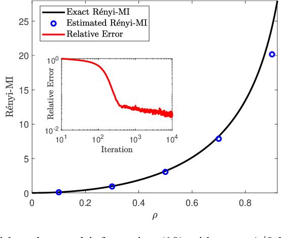 Figure 1 for A Variational Formula for Rényi Divergences