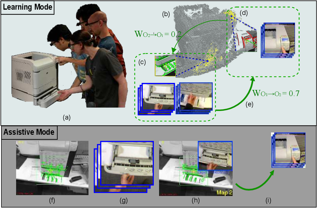 Figure 1 for You-Do, I-Learn: Unsupervised Multi-User egocentric Approach Towards Video-Based Guidance