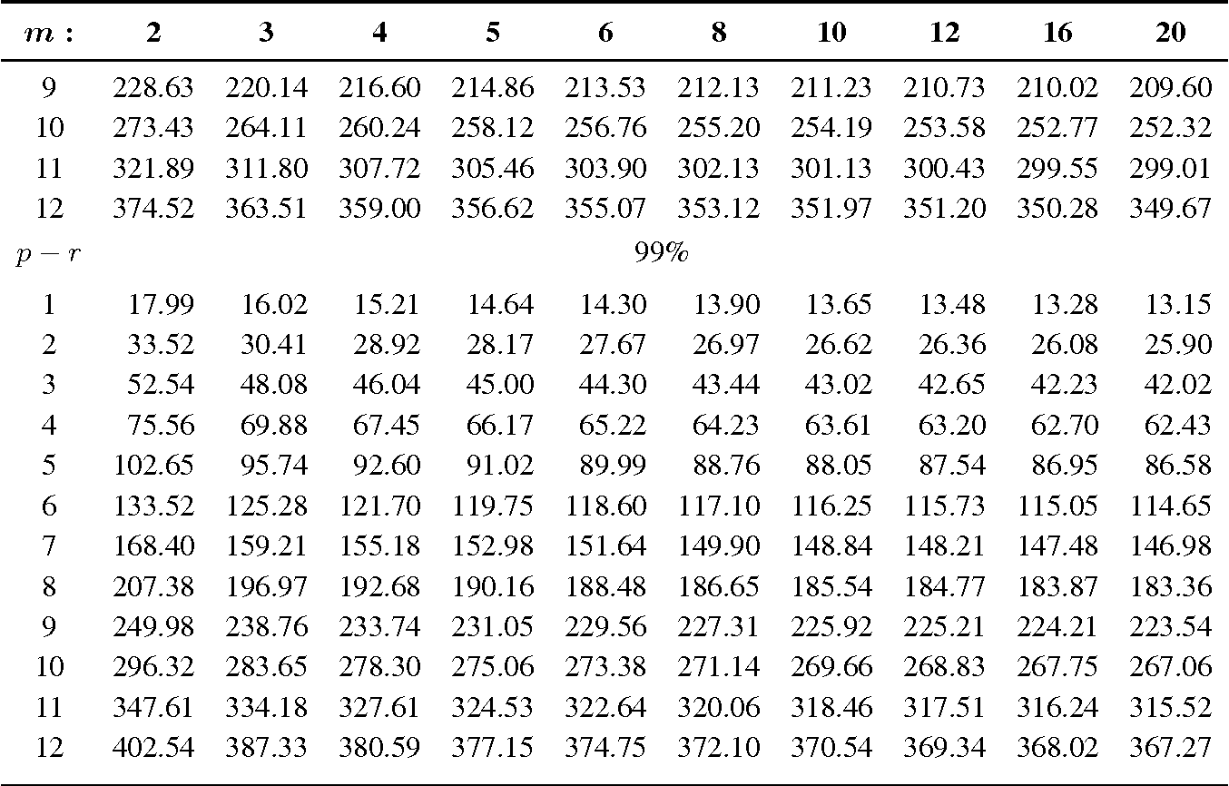 5e81f04c20 Table 1 from A Jackknife Correction to a Test for Cointegration Rank ...