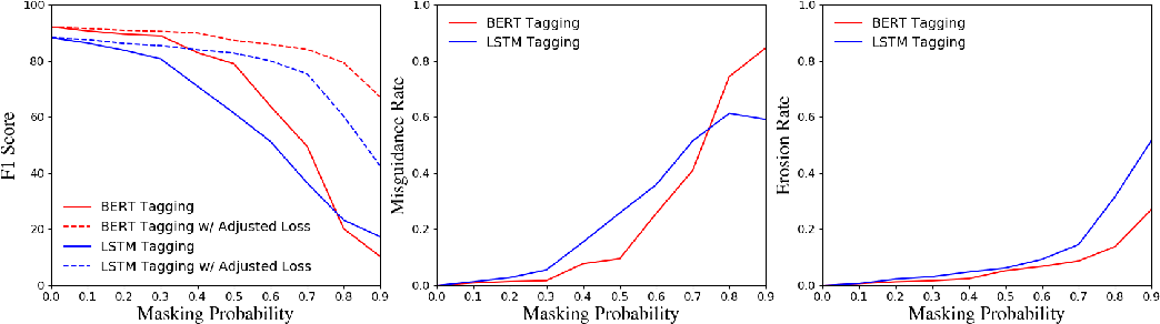Figure 1 for Empirical Analysis of Unlabeled Entity Problem in Named Entity Recognition