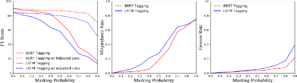 Figure 3 for Empirical Analysis of Unlabeled Entity Problem in Named Entity Recognition