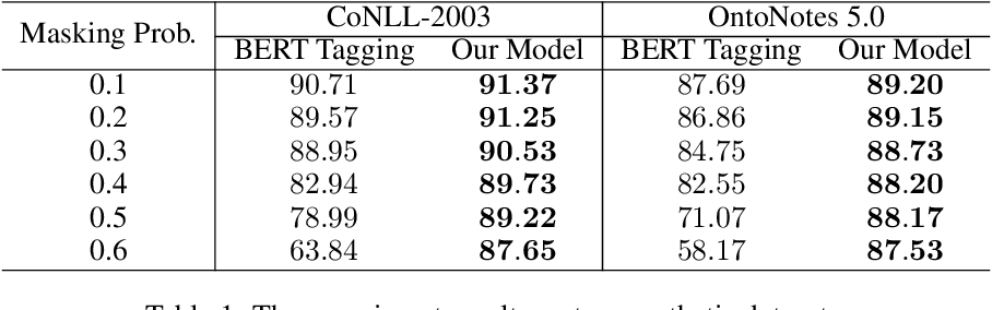 Figure 2 for Empirical Analysis of Unlabeled Entity Problem in Named Entity Recognition