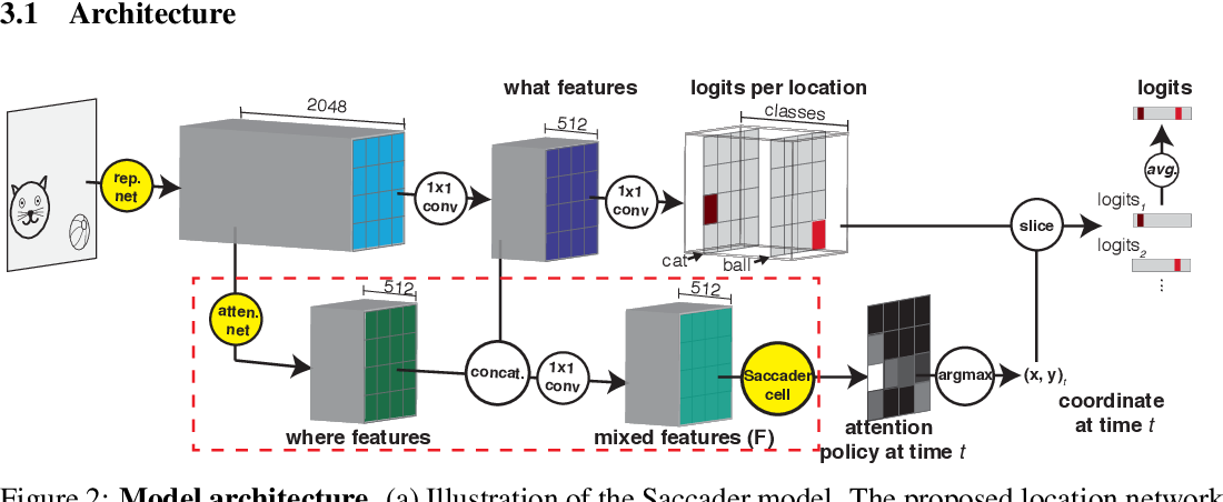 Figure 2 for Saccader: Improving Accuracy of Hard Attention Models for Vision