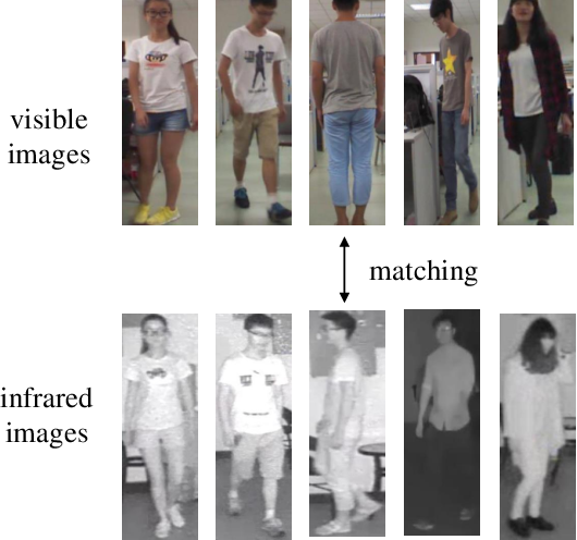 Figure 1 for Unified Batch All Triplet Loss for Visible-Infrared Person Re-identification
