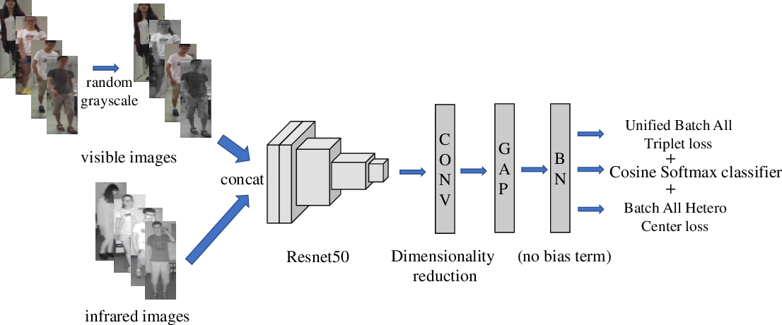 Figure 4 for Unified Batch All Triplet Loss for Visible-Infrared Person Re-identification