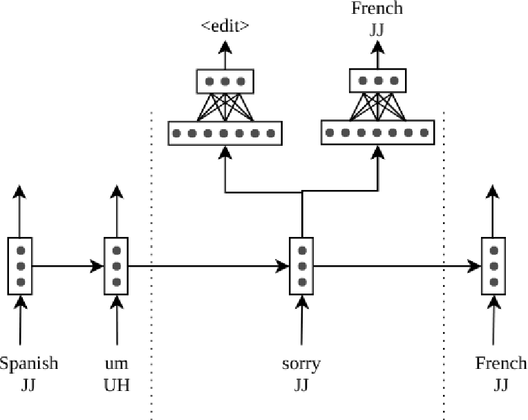 Figure 1 for Multi-Task Learning for Domain-General Spoken Disfluency Detection in Dialogue Systems