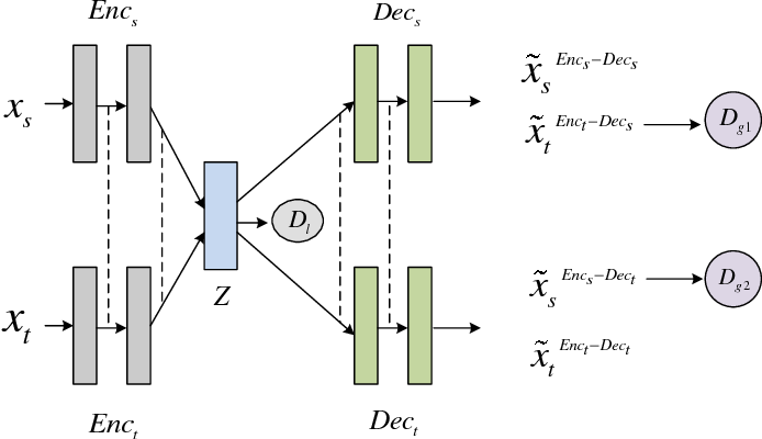 Figure 1 for Unsupervised Neural Machine Translation with Weight Sharing
