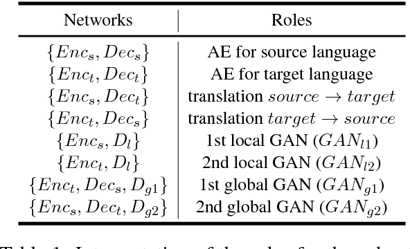 Figure 2 for Unsupervised Neural Machine Translation with Weight Sharing