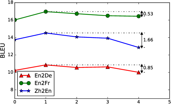 Figure 4 for Unsupervised Neural Machine Translation with Weight Sharing