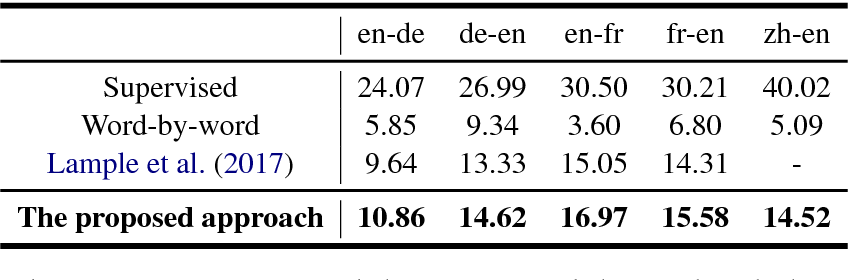 Figure 3 for Unsupervised Neural Machine Translation with Weight Sharing