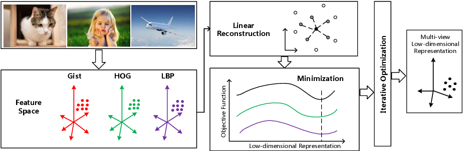 Figure 1 for Multi-view Reconstructive Preserving Embedding for Dimension Reduction