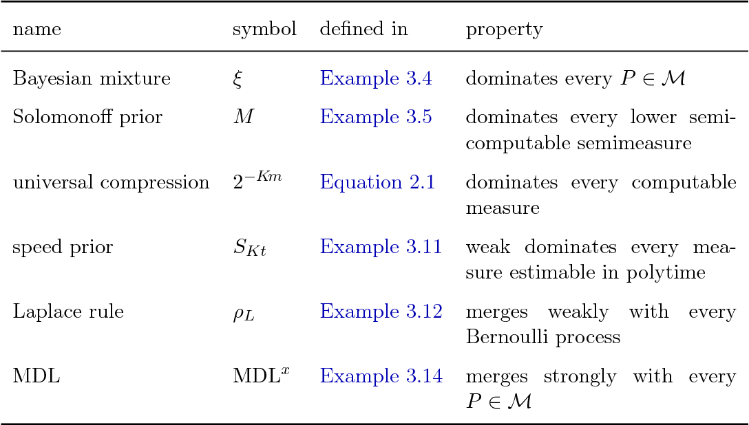 Figure 4 for Nonparametric General Reinforcement Learning