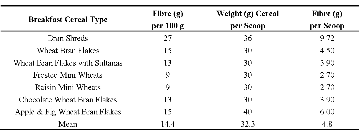 Table 3 from Short Term (14 Days) Consumption of Insoluble Wheat