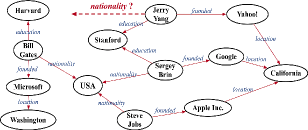 Figure 1 for Efficient, Simple and Automated Negative Sampling for Knowledge Graph Embedding