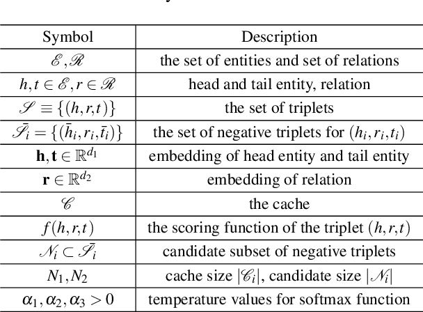 Figure 2 for Efficient, Simple and Automated Negative Sampling for Knowledge Graph Embedding