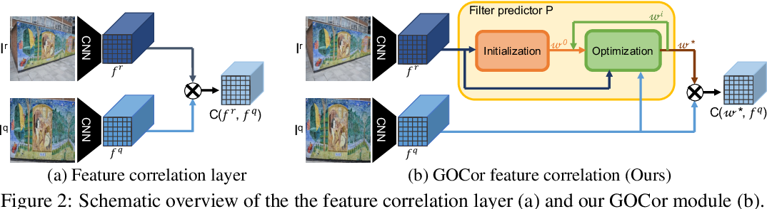 Figure 2 for GOCor: Bringing Globally Optimized Correspondence Volumes into Your Neural Network