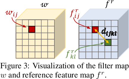 Figure 3 for GOCor: Bringing Globally Optimized Correspondence Volumes into Your Neural Network